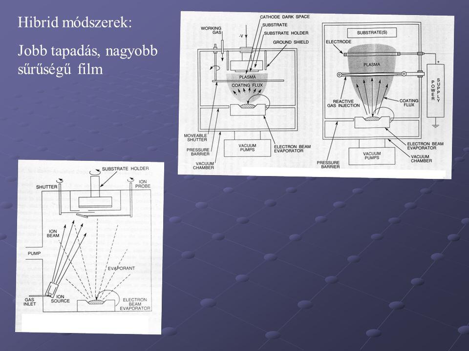 Hibrid módszerek: Jobb tapadás, nagyobb sűrűségű film