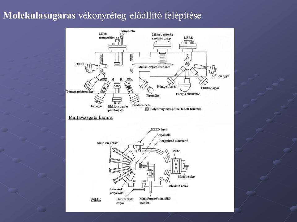 Molekulasugaras vékonyréteg előállító felépítése
