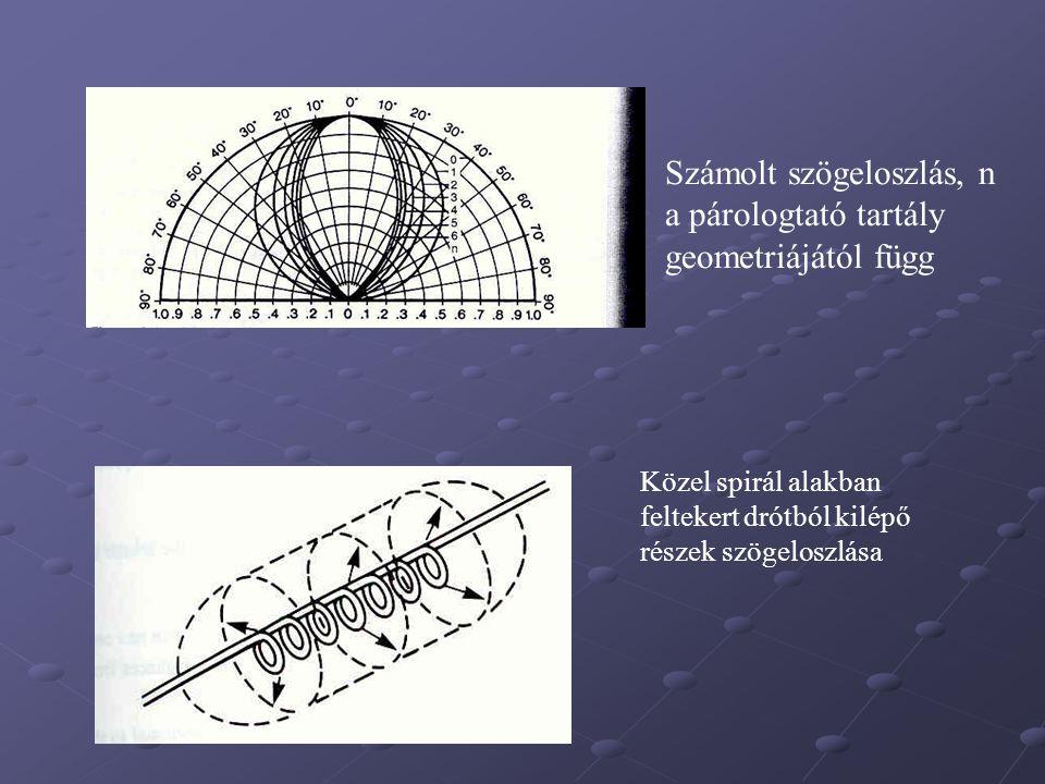 Számolt szögeloszlás, n a párologtató tartály geometriájától függ