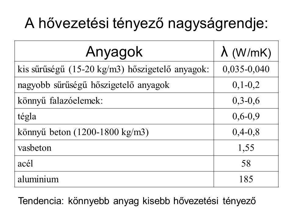 A hővezetési tényező nagyságrendje: