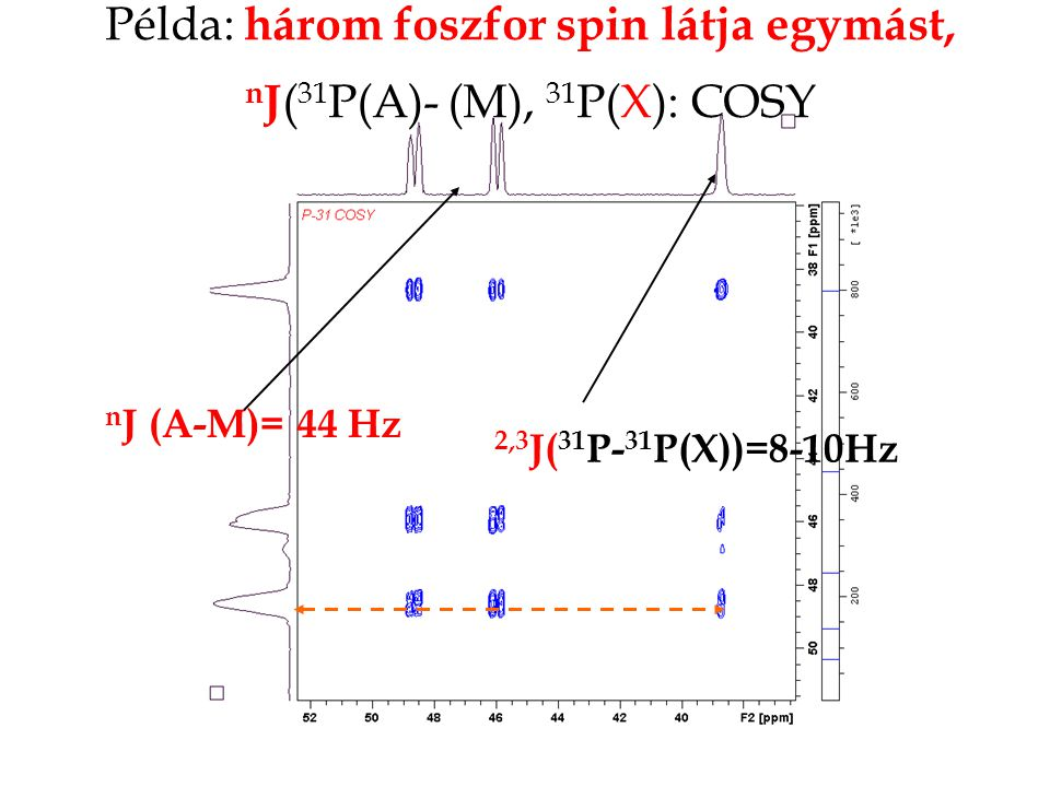 Példa: három foszfor spin látja egymást, nJ(31P(A)- (M), 31P(X): COSY