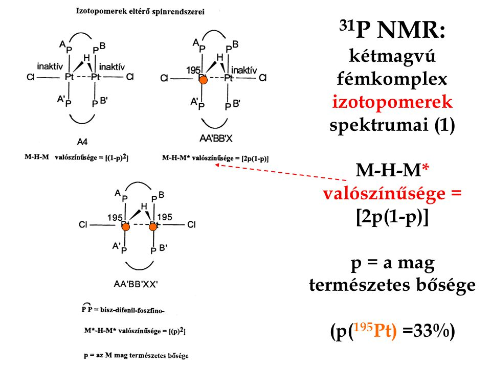 31P NMR: kétmagvú fémkomplex izotopomerek spektrumai (1) M-H-M