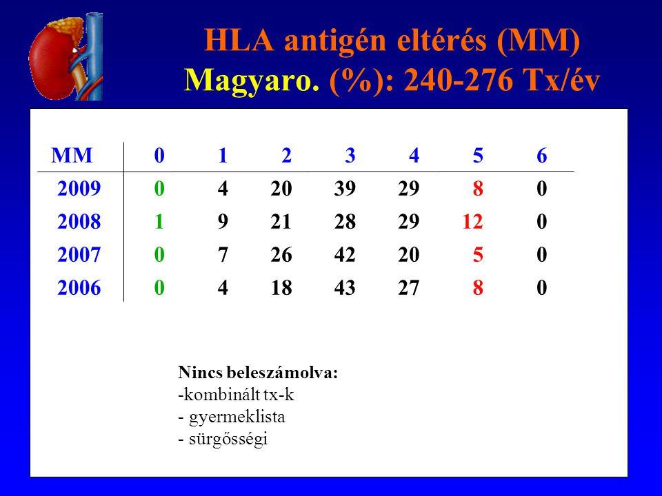 HLA antigén eltérés (MM) Magyaro. (%): 240-276 Tx/év