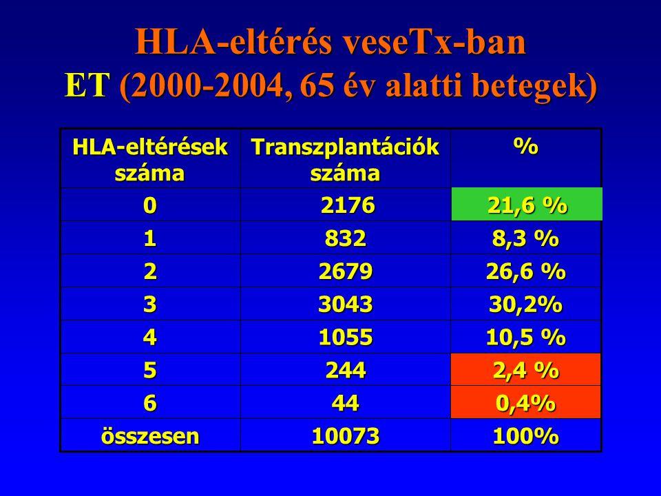 HLA-eltérés veseTx-ban ET (2000-2004, 65 év alatti betegek)