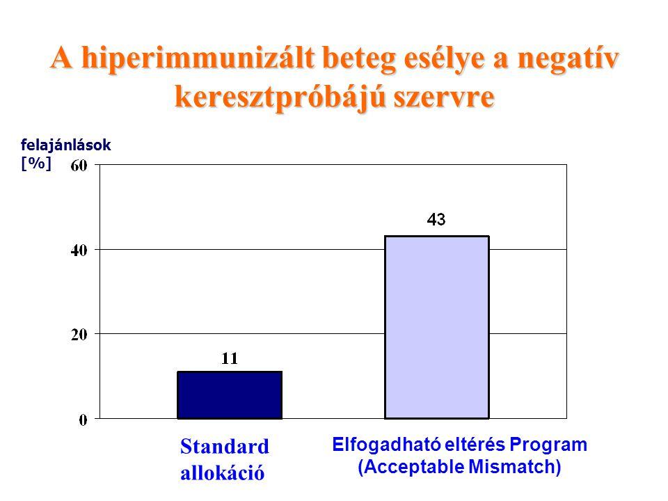 A hiperimmunizált beteg esélye a negatív keresztpróbájú szervre