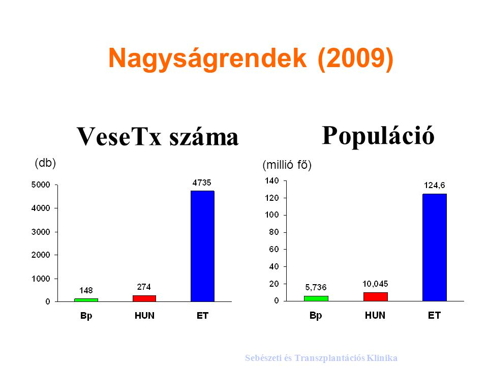 VeseTx száma Populáció