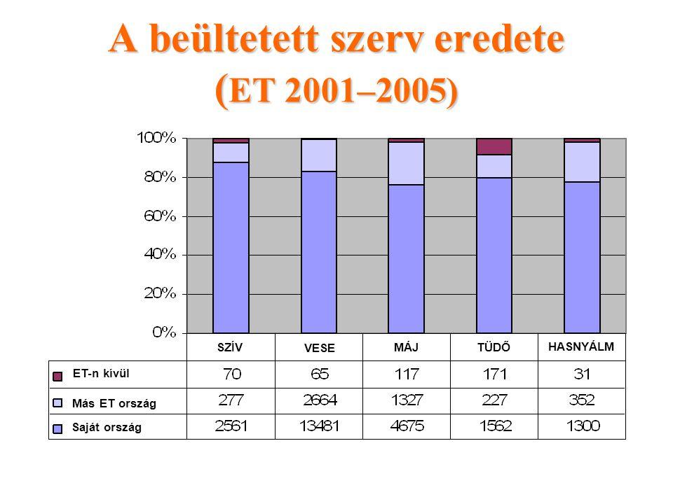 A beültetett szerv eredete (ET 2001–2005)