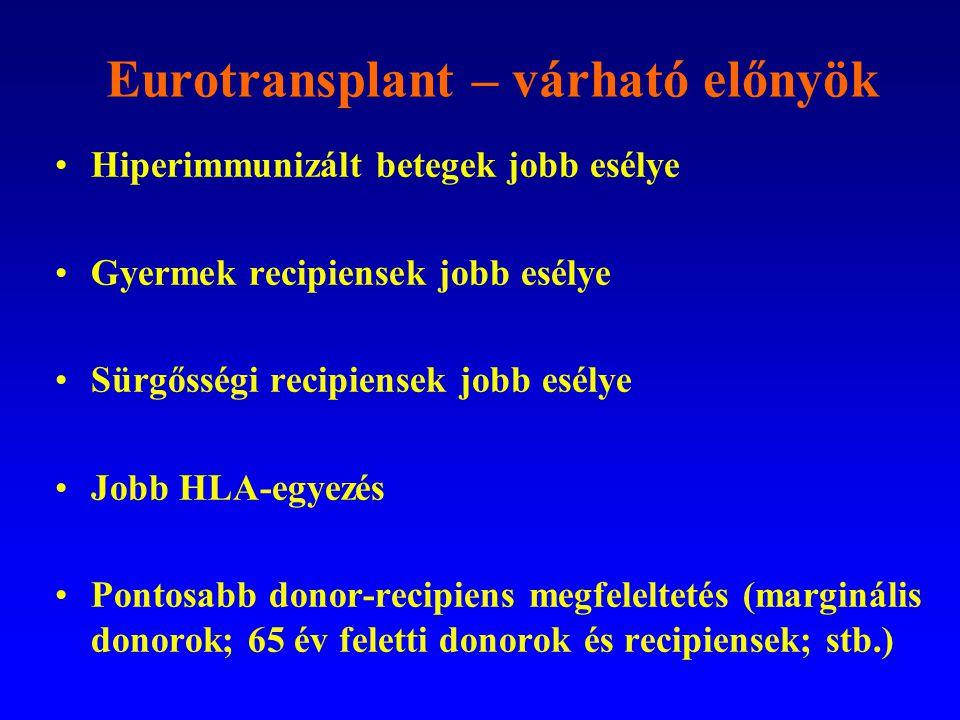 Eurotransplant – várható előnyök