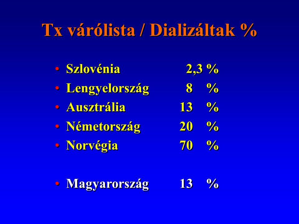 Tx várólista / Dializáltak %