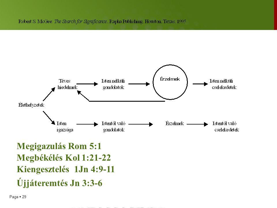 Megigazulás Rom 5:1 Megbékélés Kol 1:21-22 Kiengesztelés 1Jn 4:9-11 Újjáteremtés Jn 3:3-6