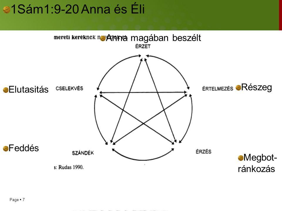 1Sám1:9-20 Anna és Éli Anna magában beszélt Részeg Elutasitás Feddés