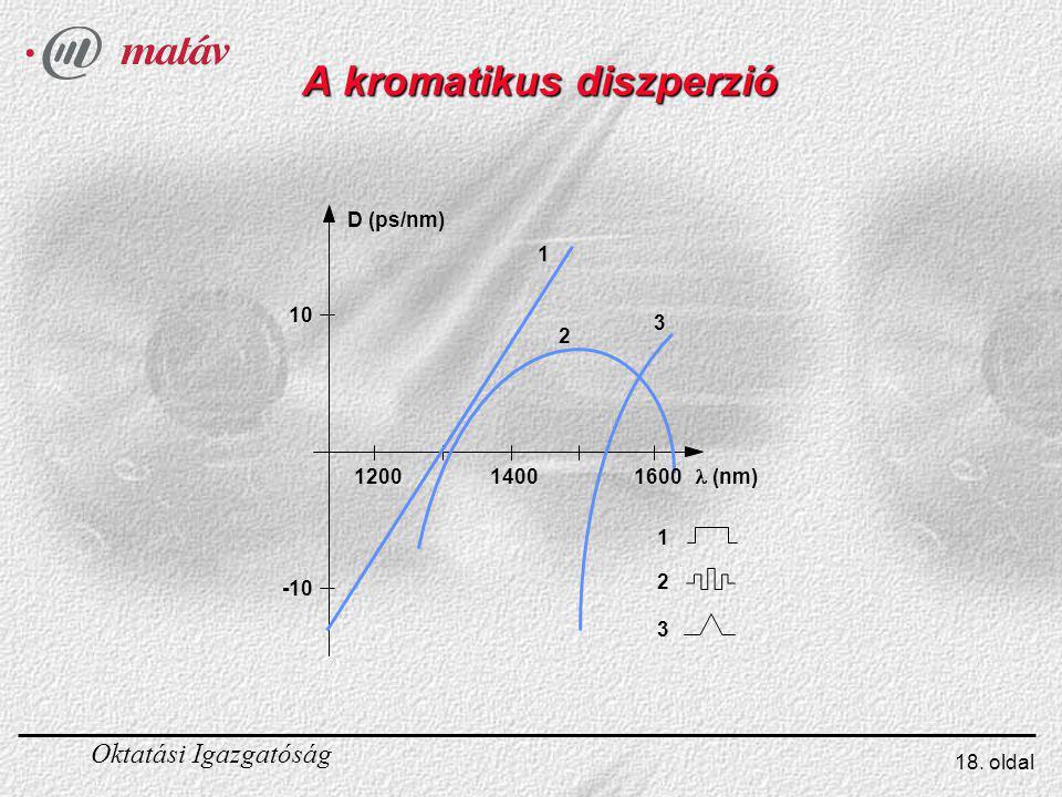 A kromatikus diszperzió