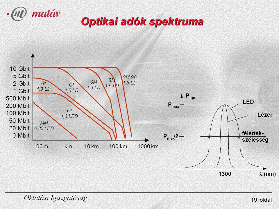 Optikai adók spektruma