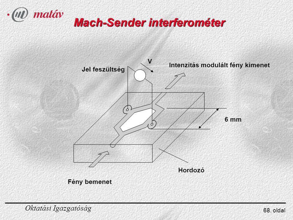 Mach-Sender interferométer