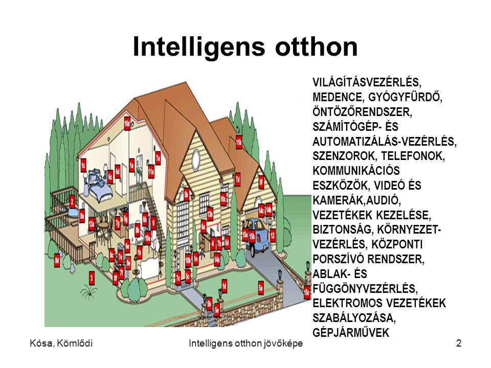 Intelligens otthon jövőképe