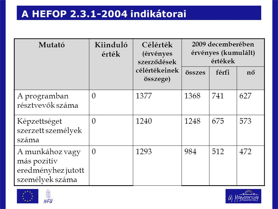 A HEFOP 2.3.1-2004 indikátorai Mutató Kiinduló érték Célérték