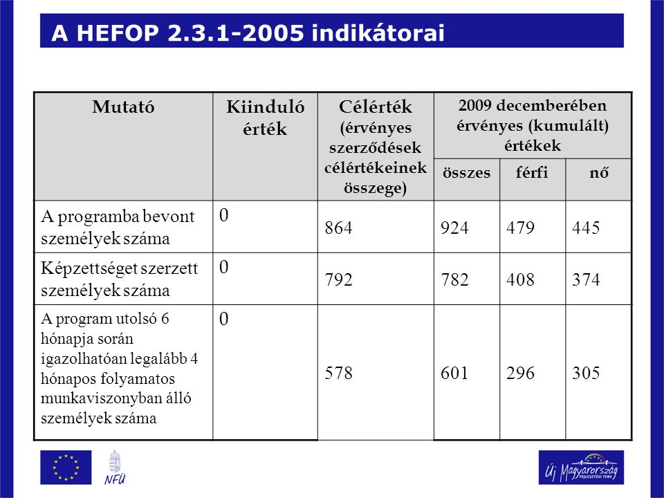A HEFOP 2.3.1-2005 indikátorai Mutató Kiinduló érték Célérték