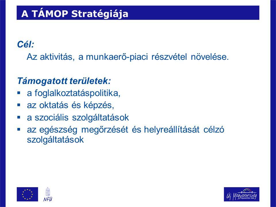 A TÁMOP Stratégiája Cél: Az aktivitás, a munkaerő-piaci részvétel növelése. Támogatott területek: