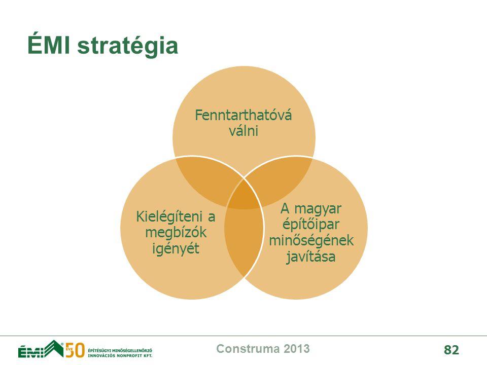 ÉMI stratégia Fenntarthatóvá válni