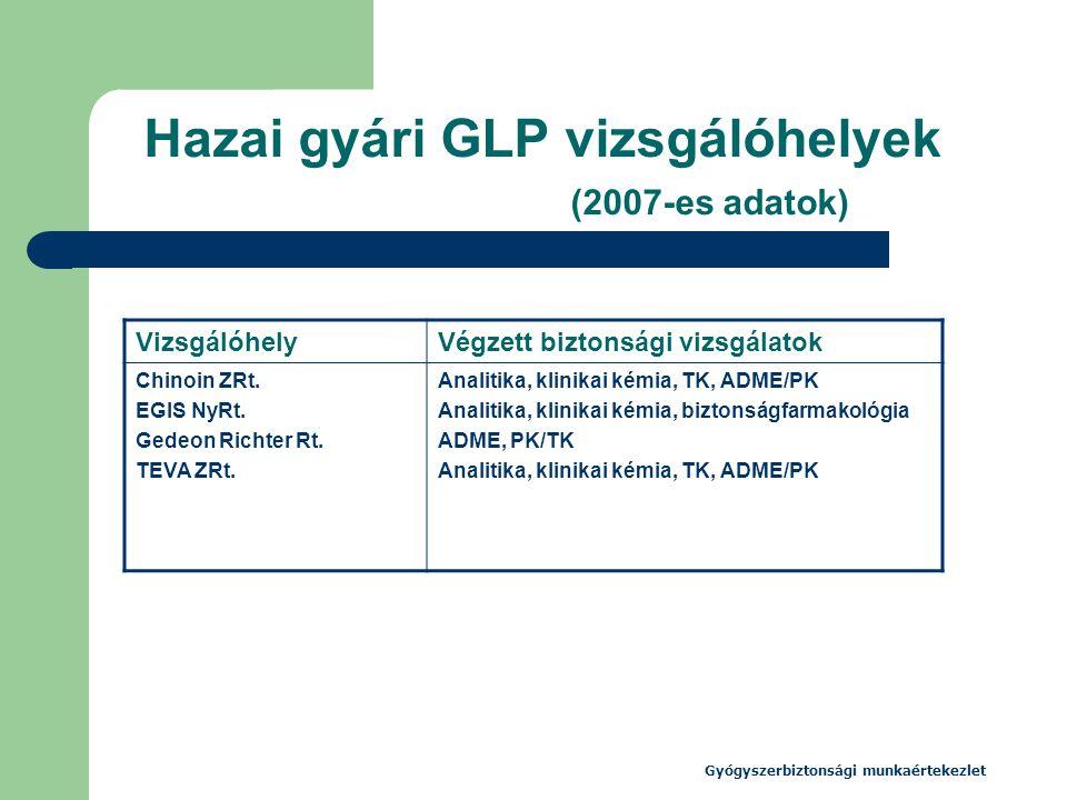 Hazai gyári GLP vizsgálóhelyek (2007-es adatok)