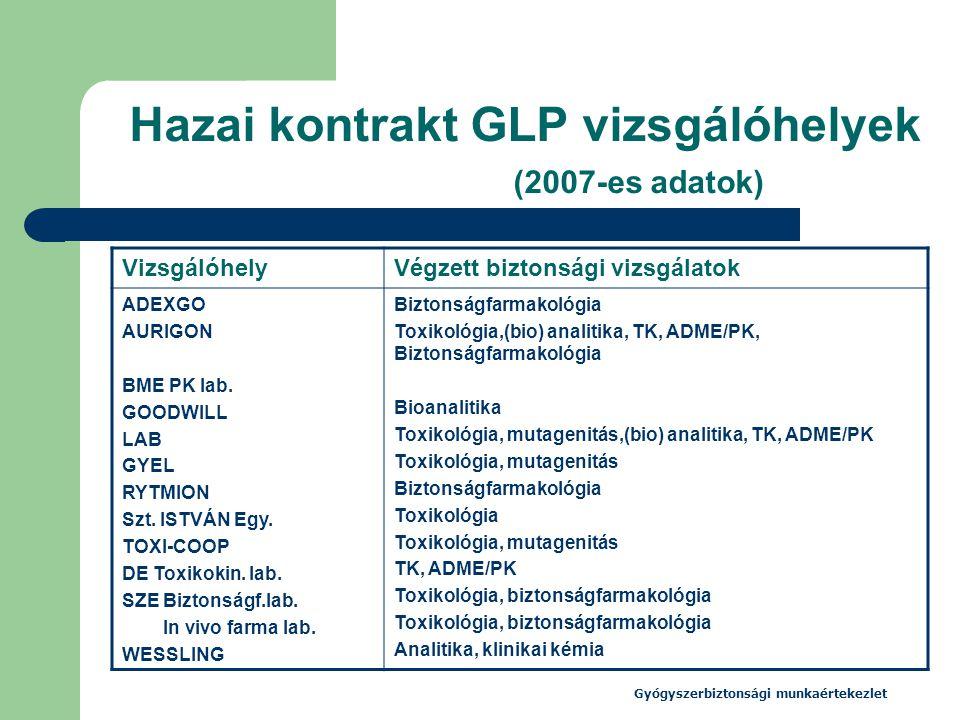 Hazai kontrakt GLP vizsgálóhelyek (2007-es adatok)