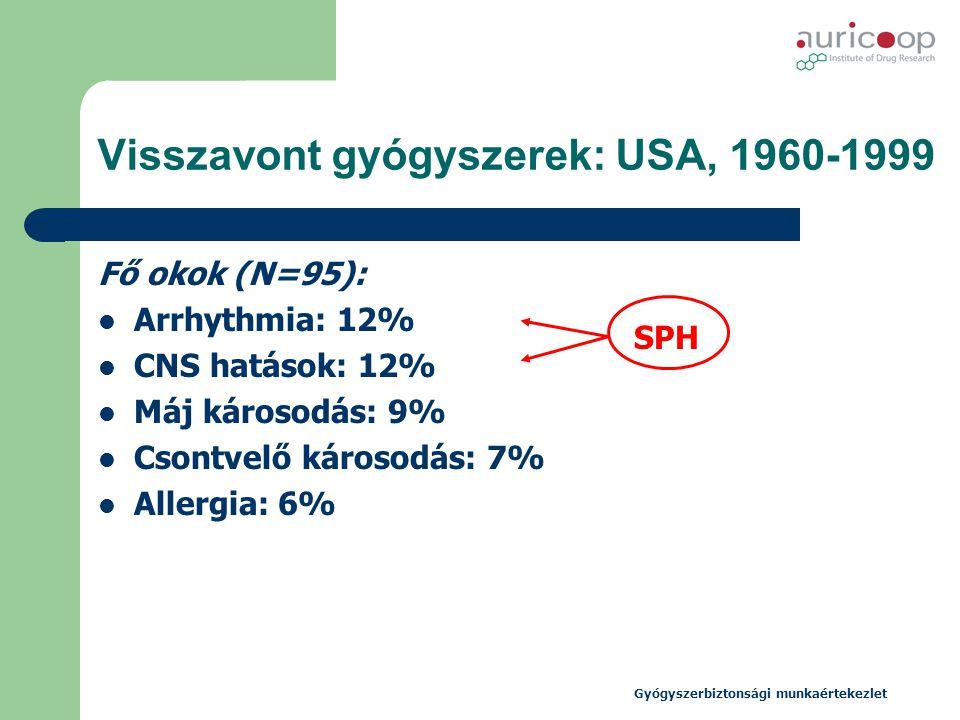 Visszavont gyógyszerek: USA, 1960-1999