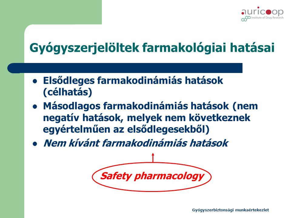 Gyógyszerjelöltek farmakológiai hatásai