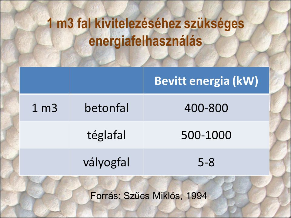 1 m3 fal kivitelezéséhez szükséges energiafelhasználás