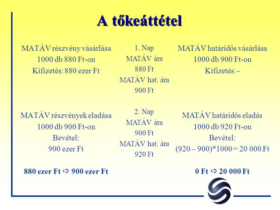 A tőkeáttétel MATÁV részvény vásárlása 1000 db 880 Ft-on