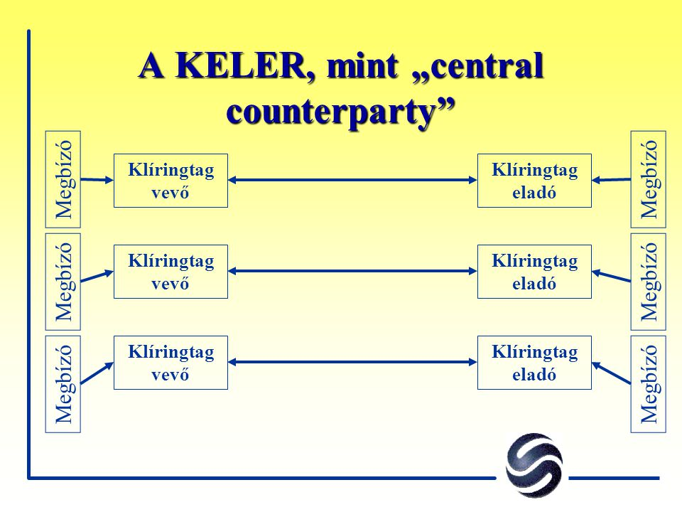 "A KELER, mint ""central counterparty"