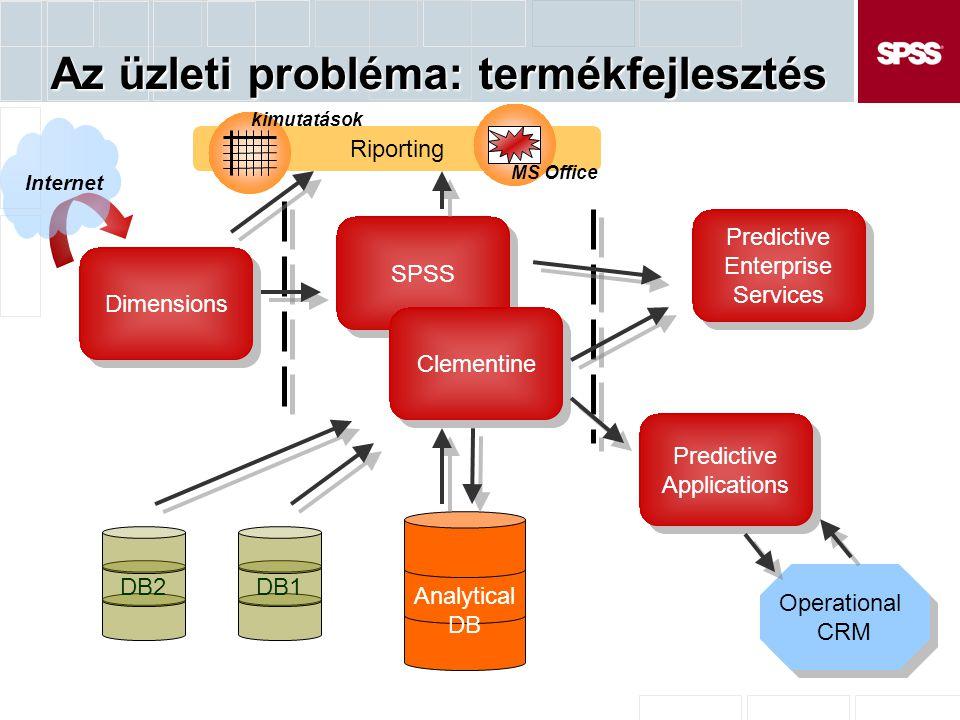 Az üzleti probléma: termékfejlesztés