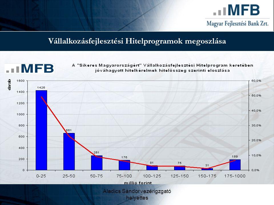 Vállalkozásfejlesztési Hitelprogramok megoszlása