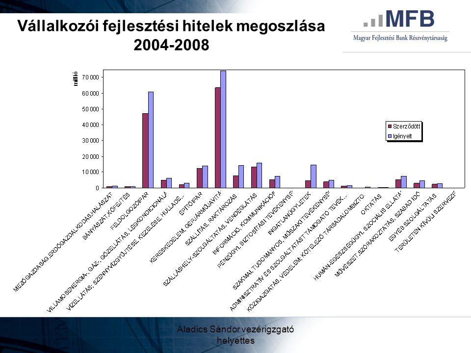 Vállalkozói fejlesztési hitelek megoszlása 2004-2008
