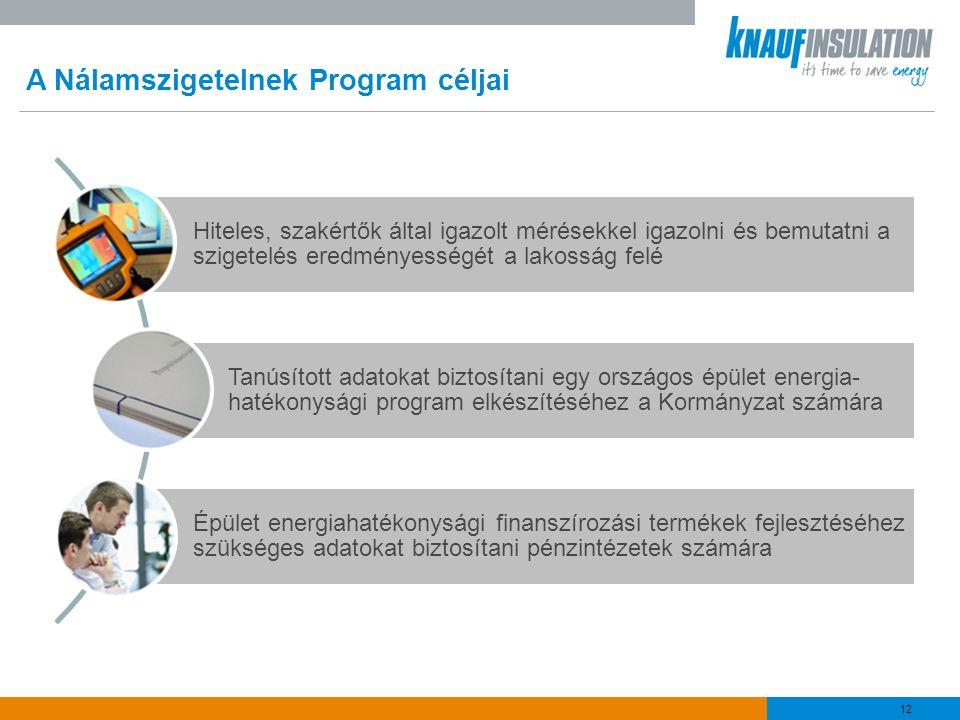 A Nálamszigetelnek Program céljai