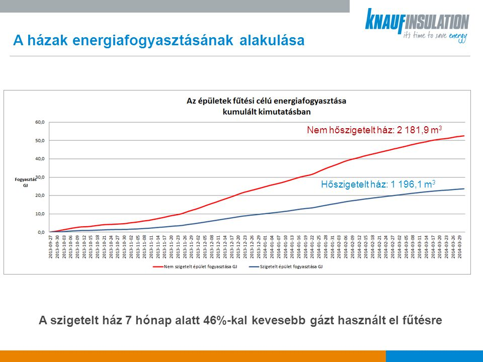 A házak energiafogyasztásának alakulása