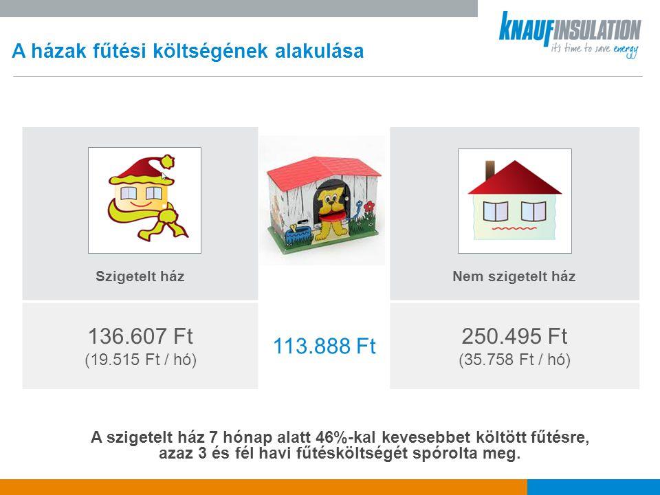 136.607 Ft 113.888 Ft 250.495 Ft A házak fűtési költségének alakulása