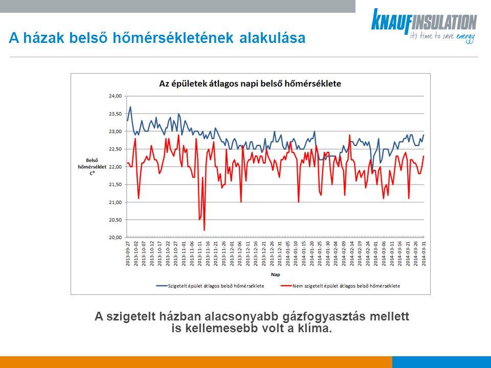 A házak belső hőmérsékletének alakulása