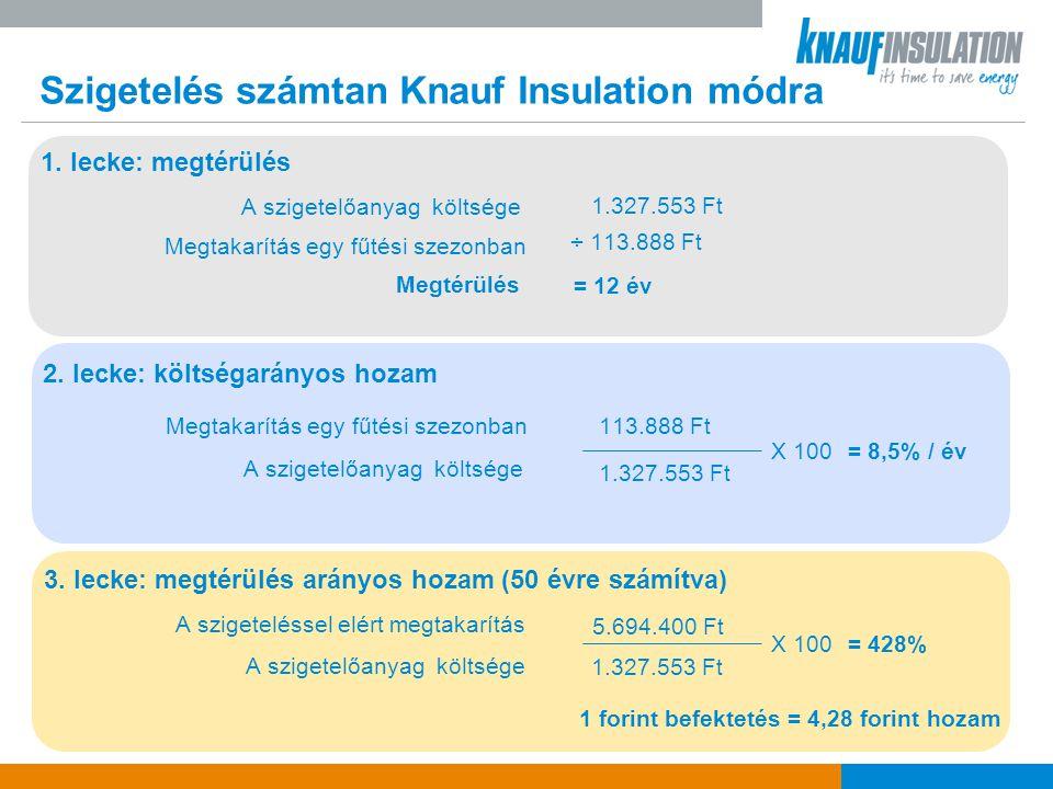 Szigetelés számtan Knauf Insulation módra
