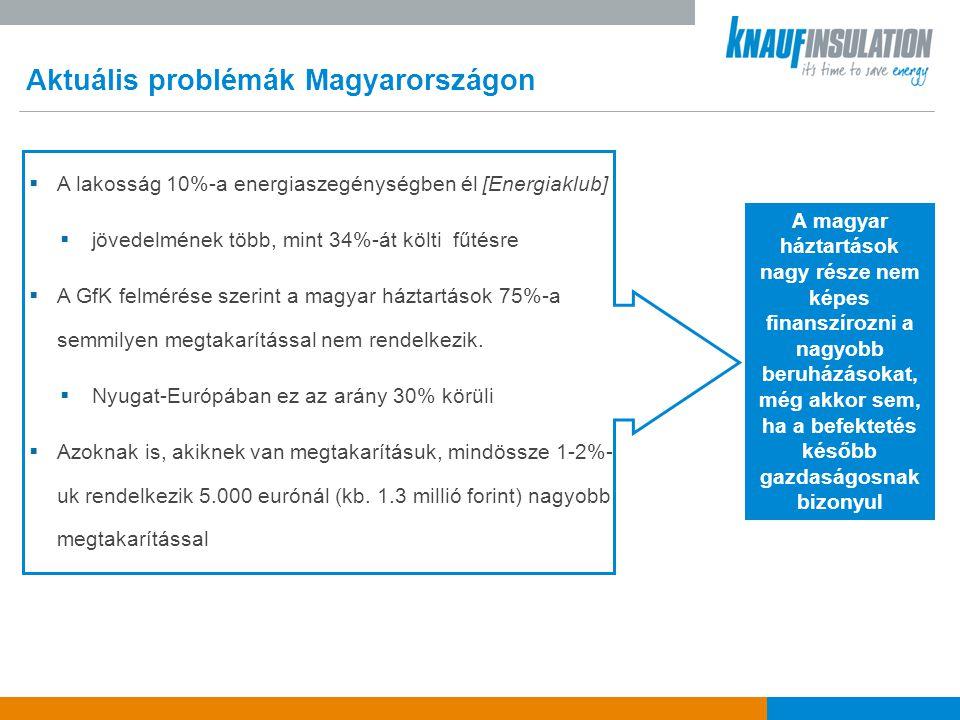 Aktuális problémák Magyarországon