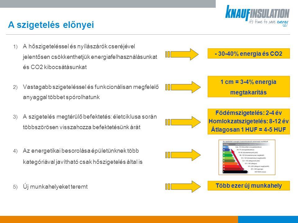 1 cm = 3-4% energia megtakarítás Homlokzatszigetelés: 8-12 év