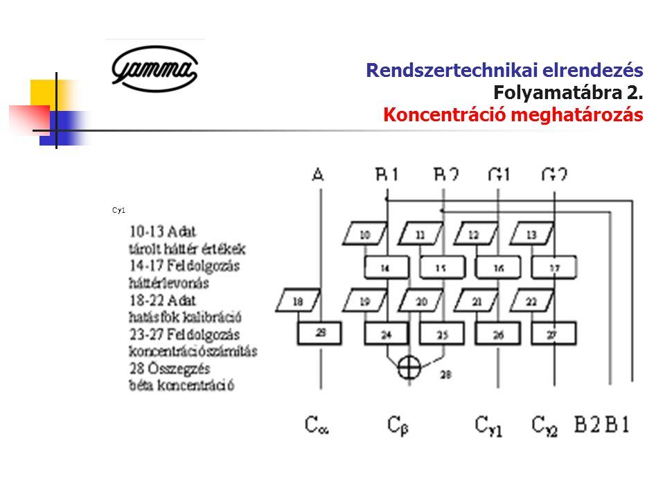 Rendszertechnikai elrendezés Folyamatábra 2. Koncentráció meghatározás
