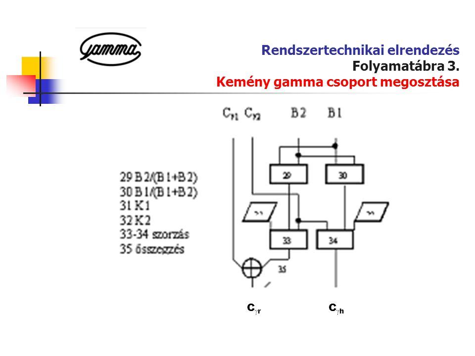 Rendszertechnikai elrendezés Folyamatábra 3