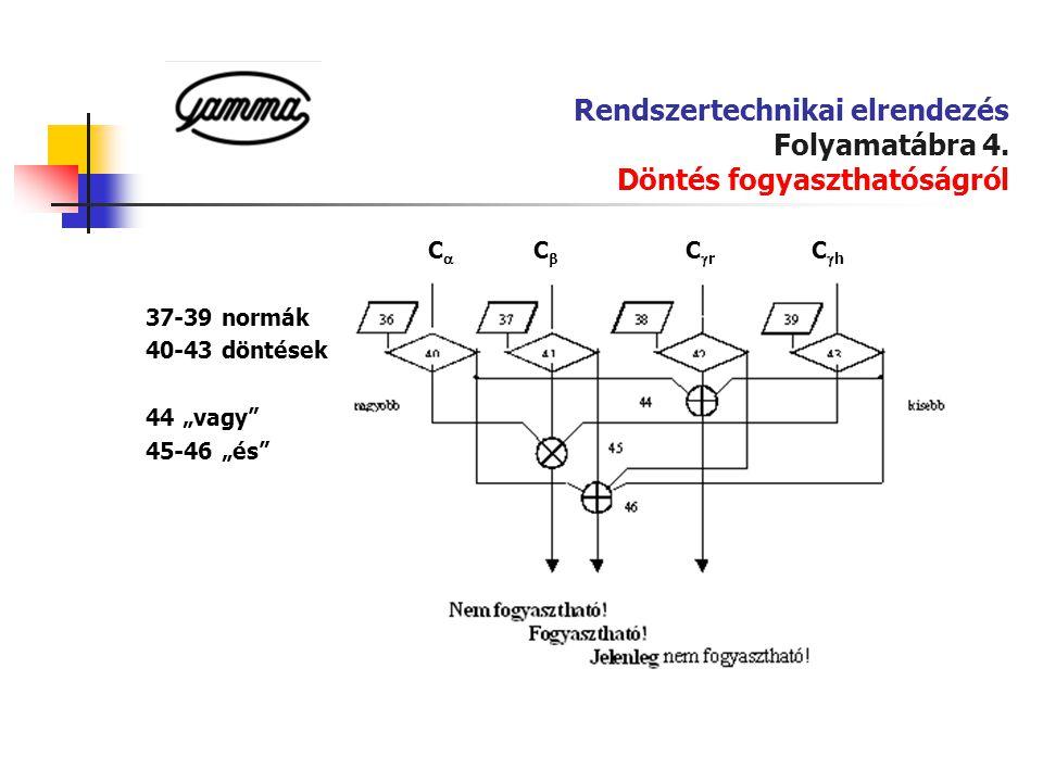 Rendszertechnikai elrendezés Folyamatábra 4. Döntés fogyaszthatóságról