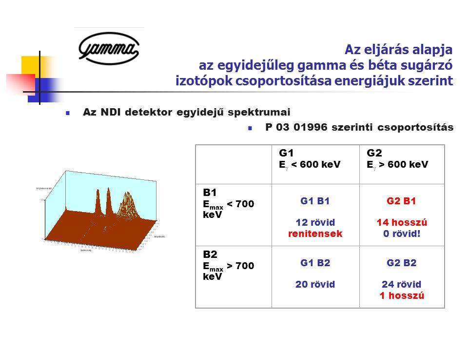 Az eljárás alapja az egyidejűleg gamma és béta sugárzó izotópok csoportosítása energiájuk szerint