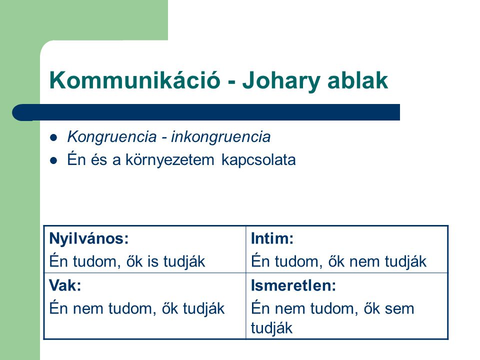 Kommunikáció - Johary ablak