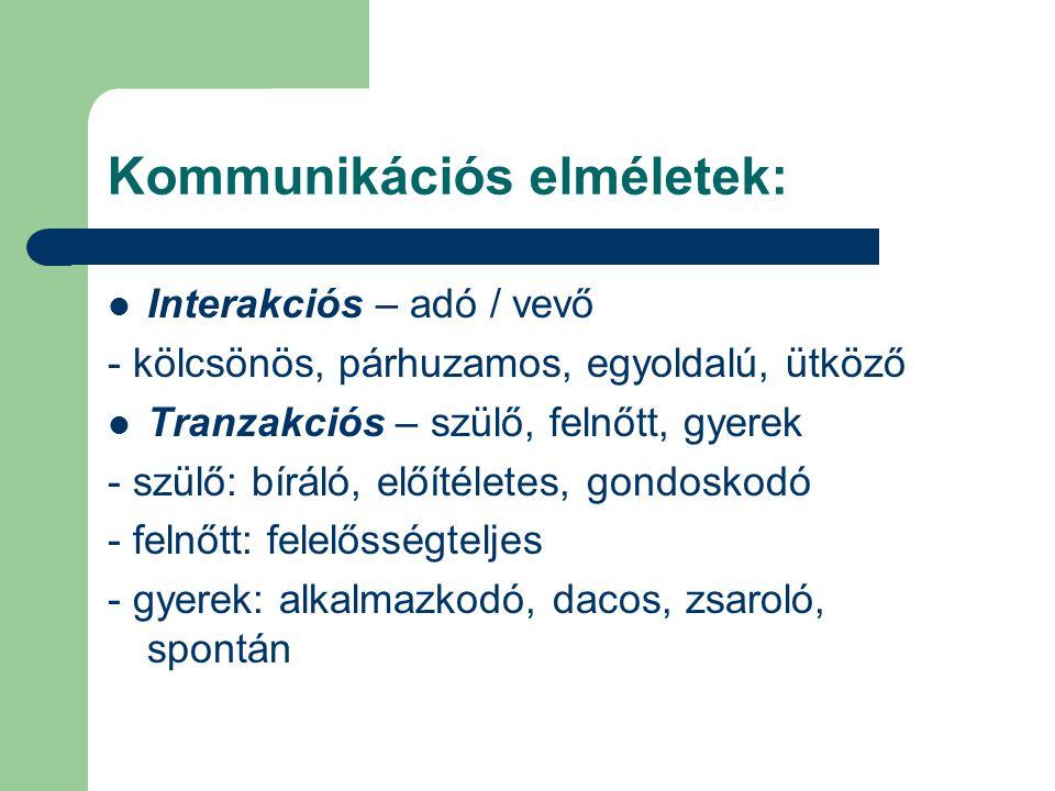 Kommunikációs elméletek: