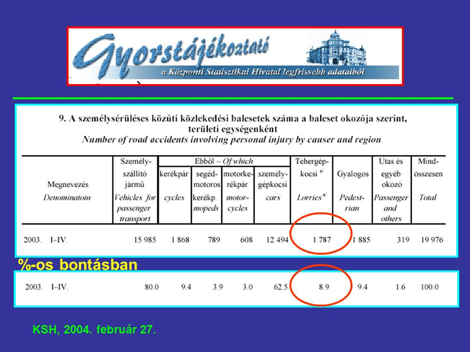 %-os bontásban KSH, 2004. február 27.