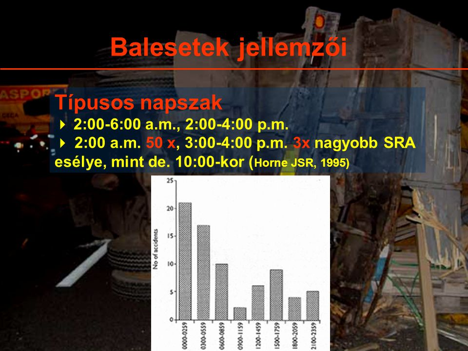 Balesetek jellemzői Típusos napszak  2:00-6:00 a.m., 2:00-4:00 p.m.