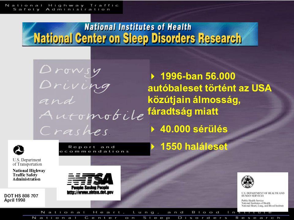  1996-ban 56.000 autóbaleset történt az USA közútjain álmosság, fáradtság miatt