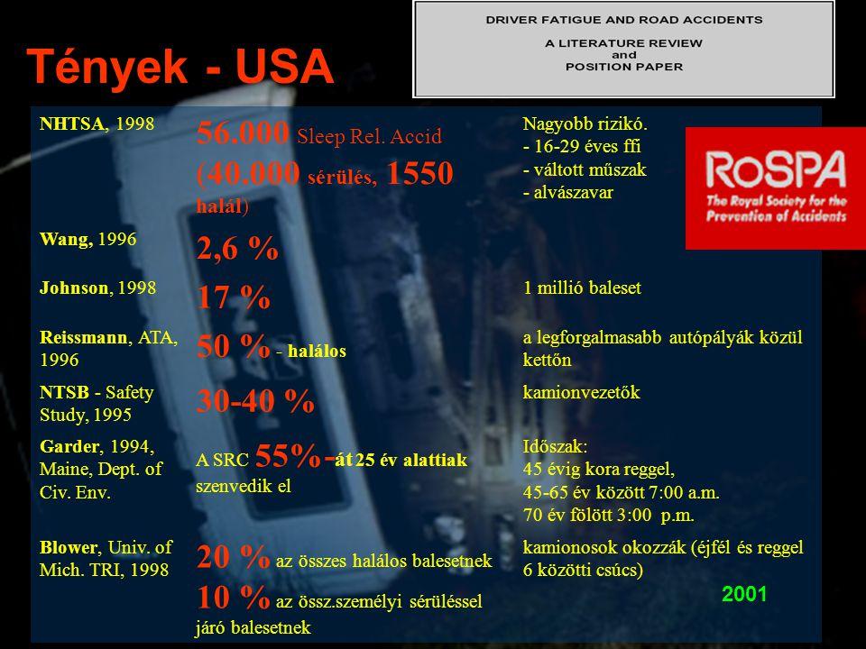 Tények - USA 56.000 Sleep Rel. Accid (40.000 sérülés, 1550 halál)